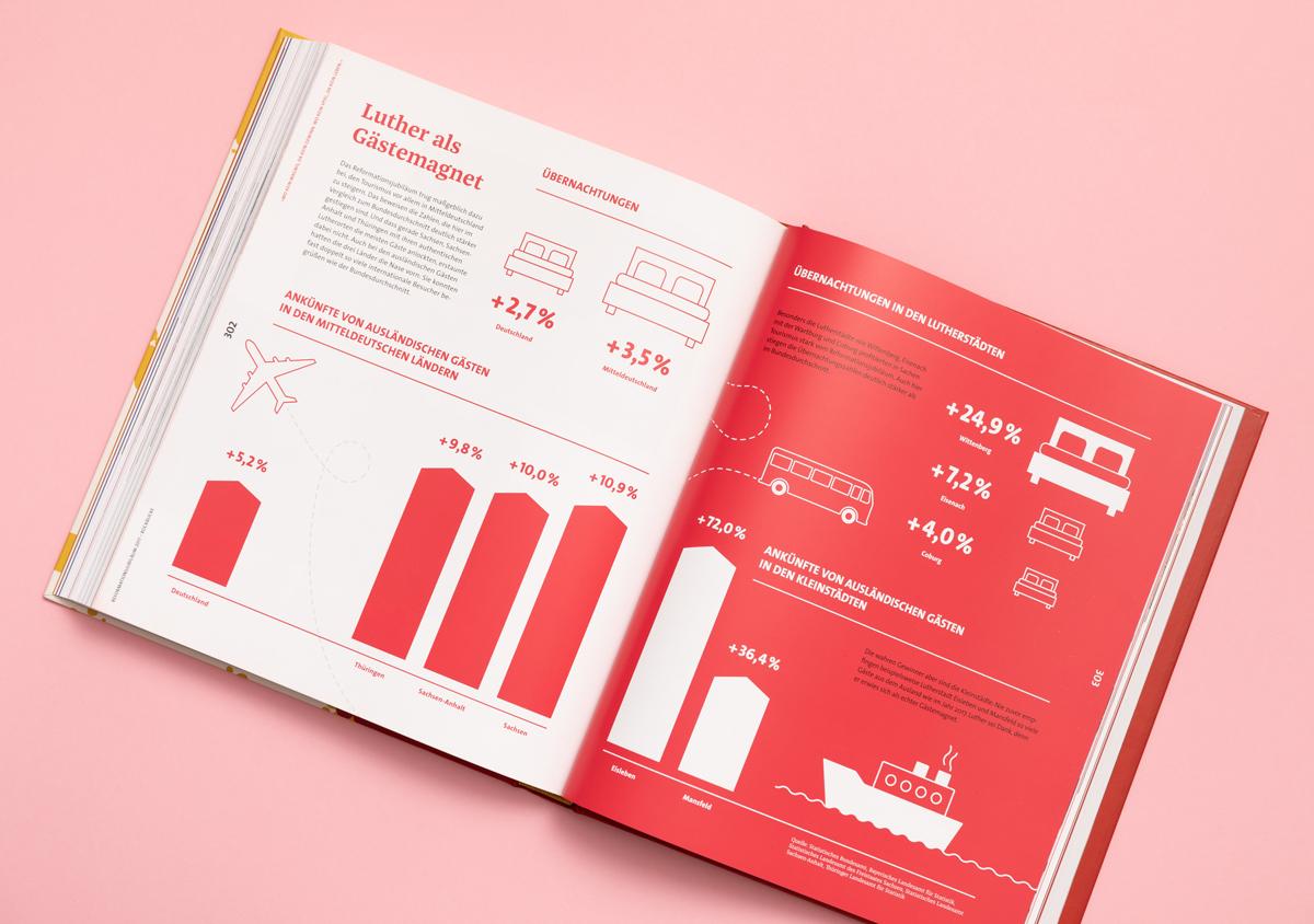 Luther 2017 Reformationsjubilaeum Buch Innenseite Infografik Tourismus