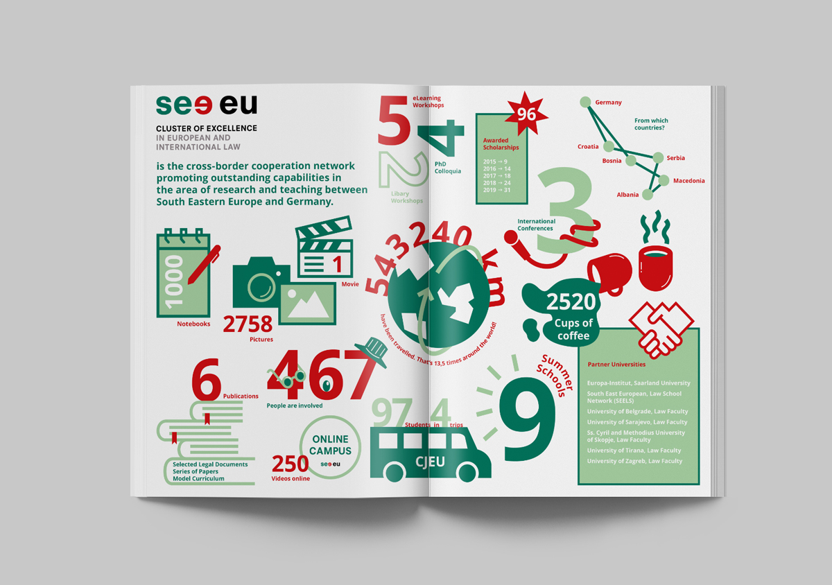 see eu Cluster of Excellence in European and International Law Europainstitut Saarland Corporate Design Broschuere Infografik Icons Zahlen Fakten