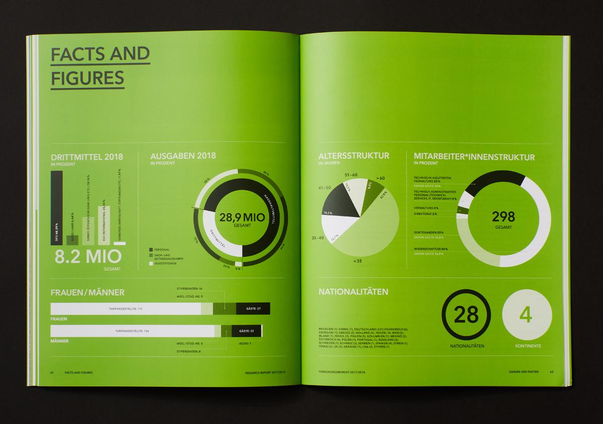 FMP Forschungsbericht 2017/2018 Doppelseite aufgeschlagen auf schwarzem Untergrund vollflächig gruen infografiken facts and figures
